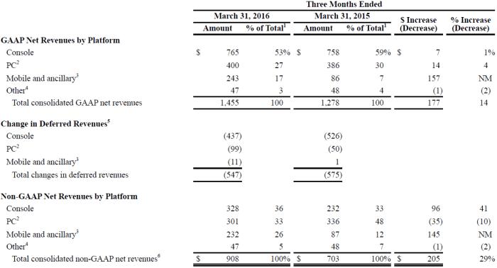 ATVI Revenue by Platform 2016Q1