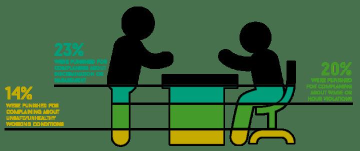 WFD-retaliation---complaints