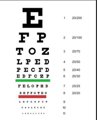 image of snellen chart for vision