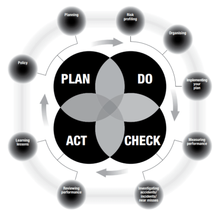 plan do check act model from HSE image