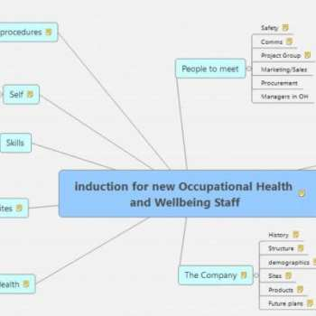 Induction Mind Map