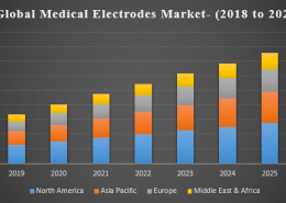 Global Medical Electrodes market