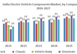 India Electric Vehicle Components Market- Industry Analysis and forecast 2027