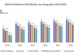 Global Healthcare EDI Market