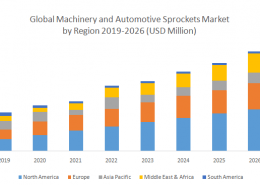 Global Machinery and Automotive Sprockets Market : Industry Analysis and Forecast 2019 -2026: By Product, Application, Industry and Region.