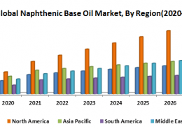 Global Naphthenic Base Oil Market-Global Industry Analysis and Forecast (2020-2027)
