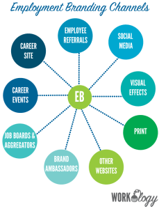 9 Types of Channels to Build Your Employment Brand