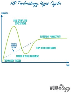 The Why Behind HR Technology's Hype Cycle