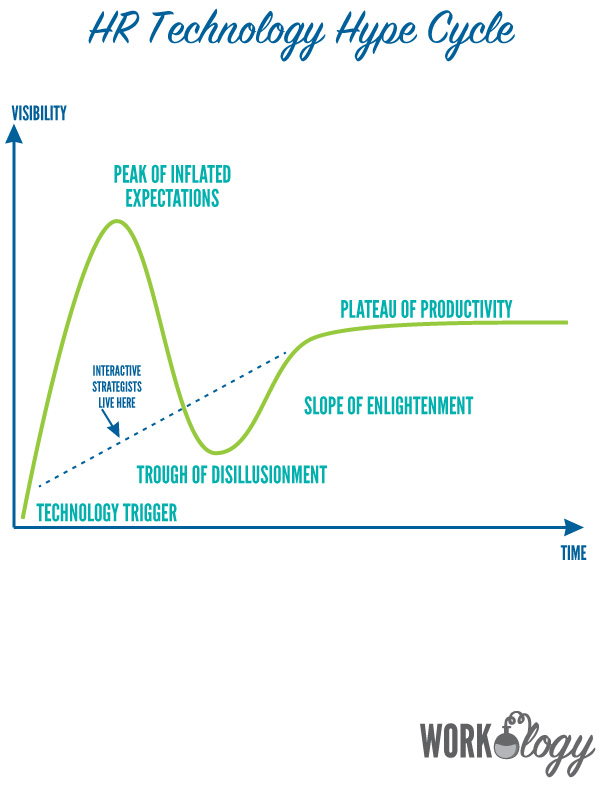 The Why Behind Hr Technologys Hype Cycle Workology