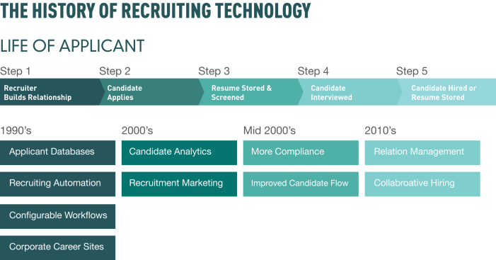 recruitingTechHistory