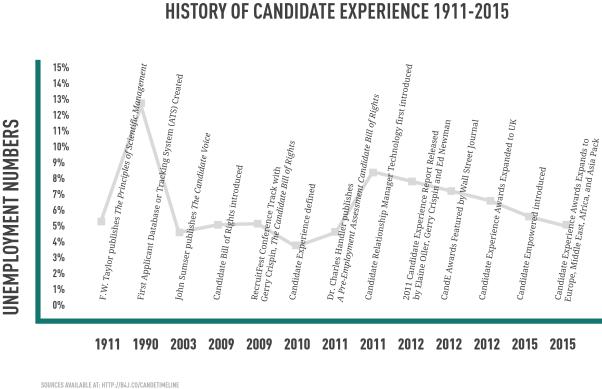 candidatetimeline