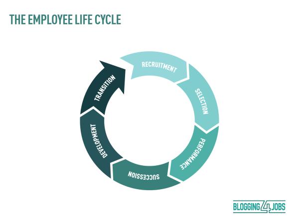 employeeLifeCycle (1)