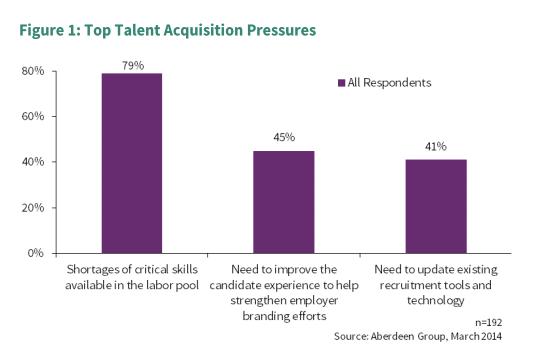 talent-acquisition-pressures