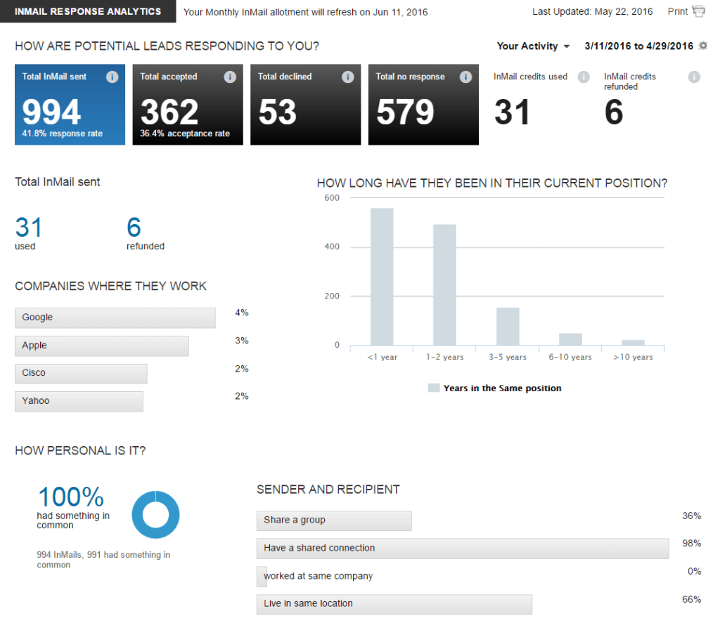 Personal InMail Analytics from 3/11/2016 to 4/29/2016
