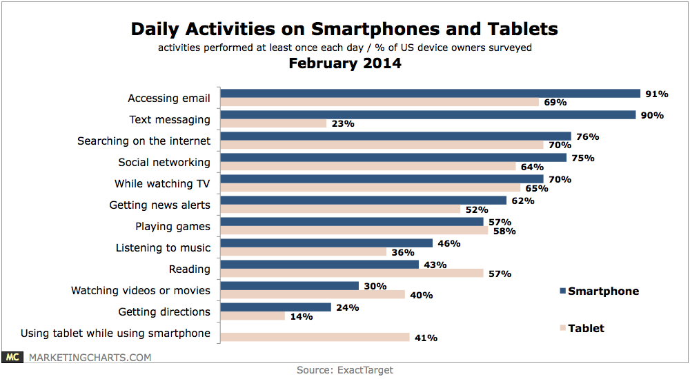 ExactTarget-Daily-Activities-Smartphones-Tablets-Feb2014