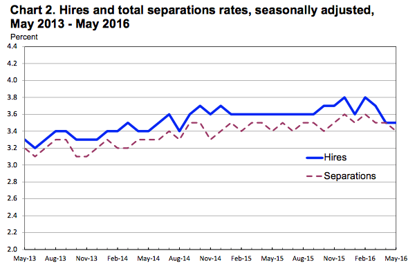 From the BLS JOLTS report.