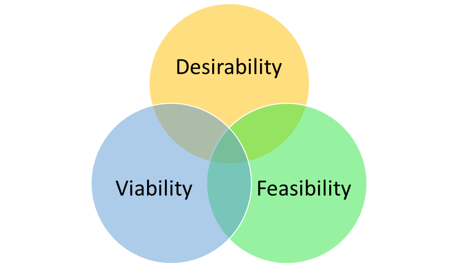 project management chart - desirability, viability, feasibility