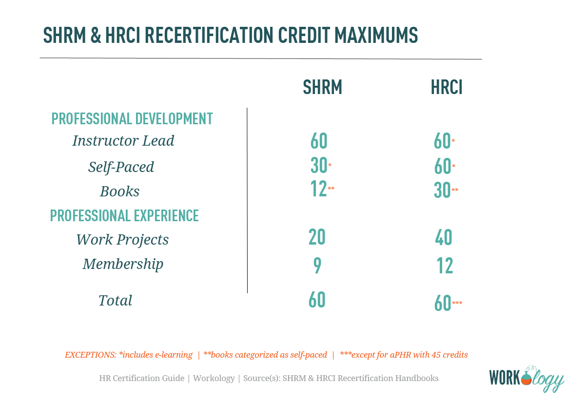 HRCI recertification, SHRM recertification, HR recertification, HR certification