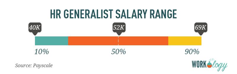 hr generalist human resources salary range compensation