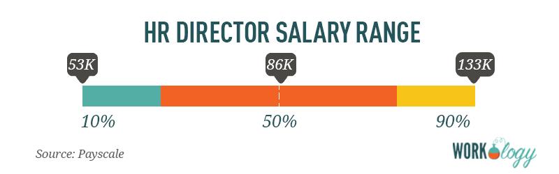 human resource director hr salary range compensation