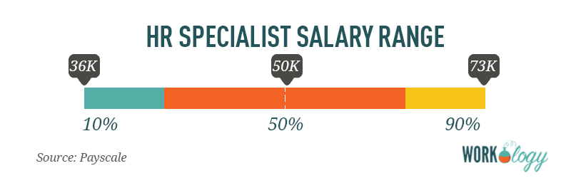 human resources HR specialist salary range compensation