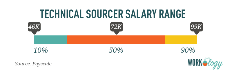 technical sourcer salary range