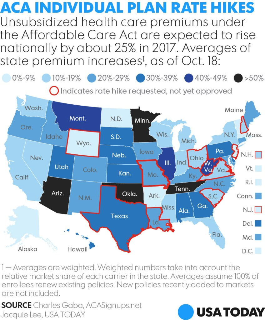 aca-increases-usa-today