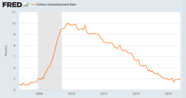 civilian-unemployment-rate-fred-st-louis-fed