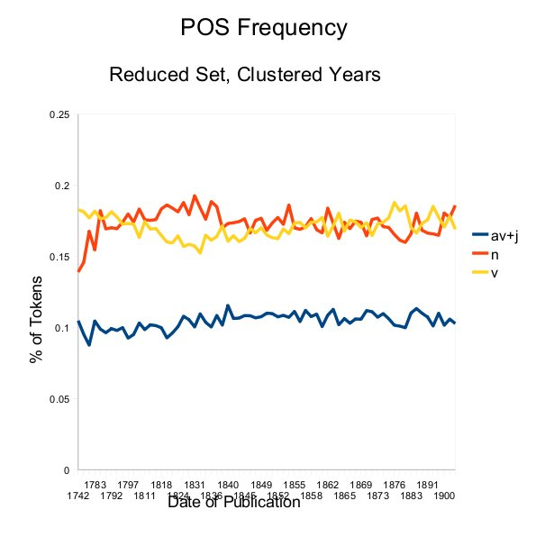 POS Frequencies, Reduced and Consolidated MONK Corpus (Adj + Adv)