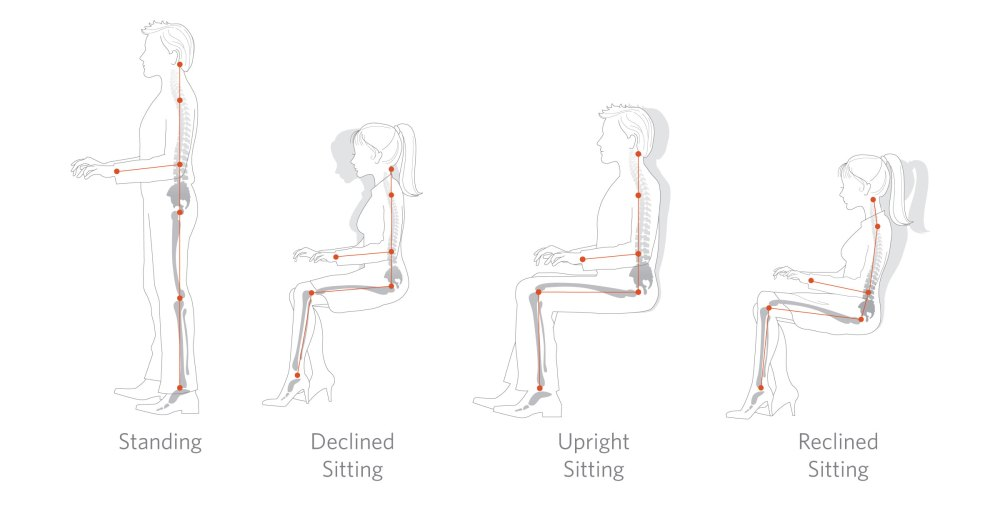 medium resolution of acceptable working postures