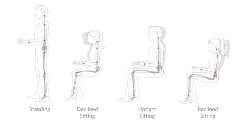 small resolution of acceptable working postures