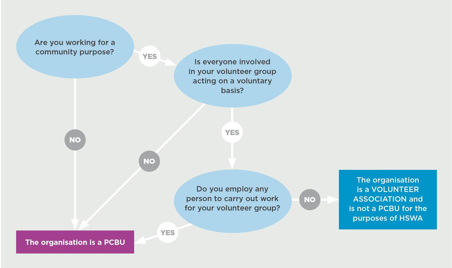 hight resolution of figure 1 pcbu or volunteer association