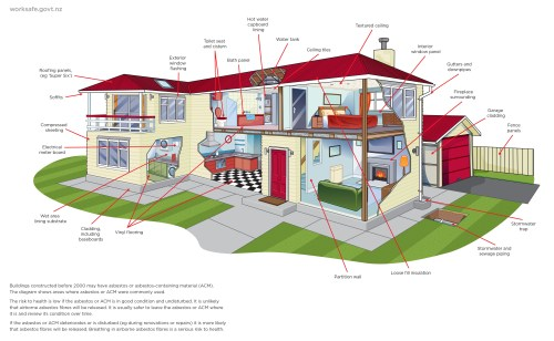 small resolution of  image potential asbestos locations in a residential building