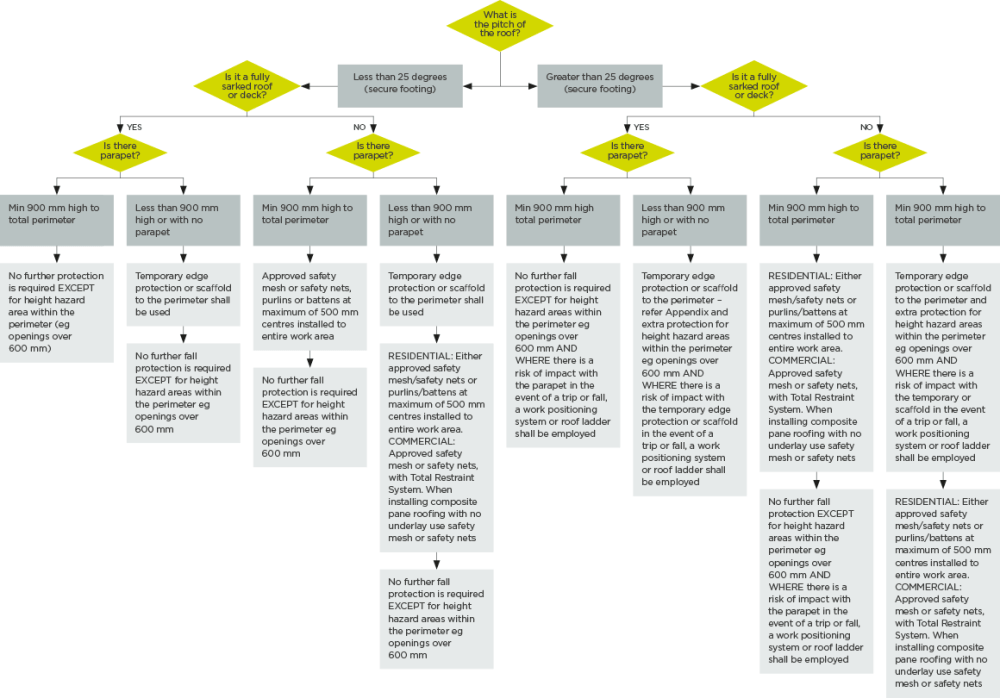 medium resolution of figure 7 decision tree for preventing falls from roofs