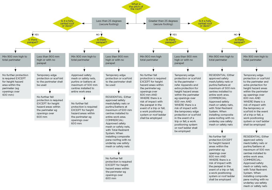 hight resolution of figure 7 decision tree for preventing falls from roofs