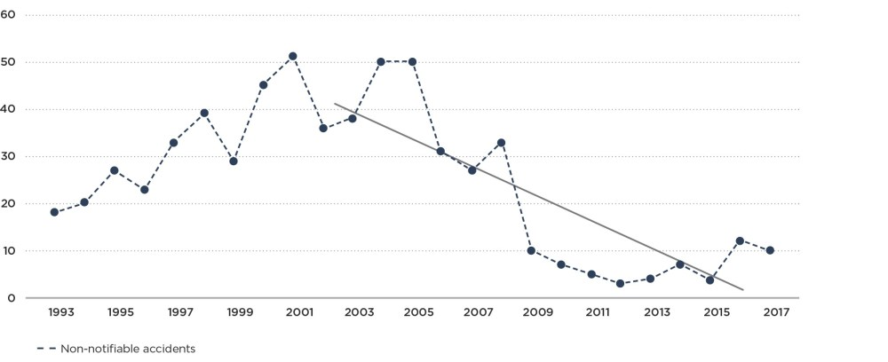 medium resolution of graph 2b non notifiable natural gas accidents