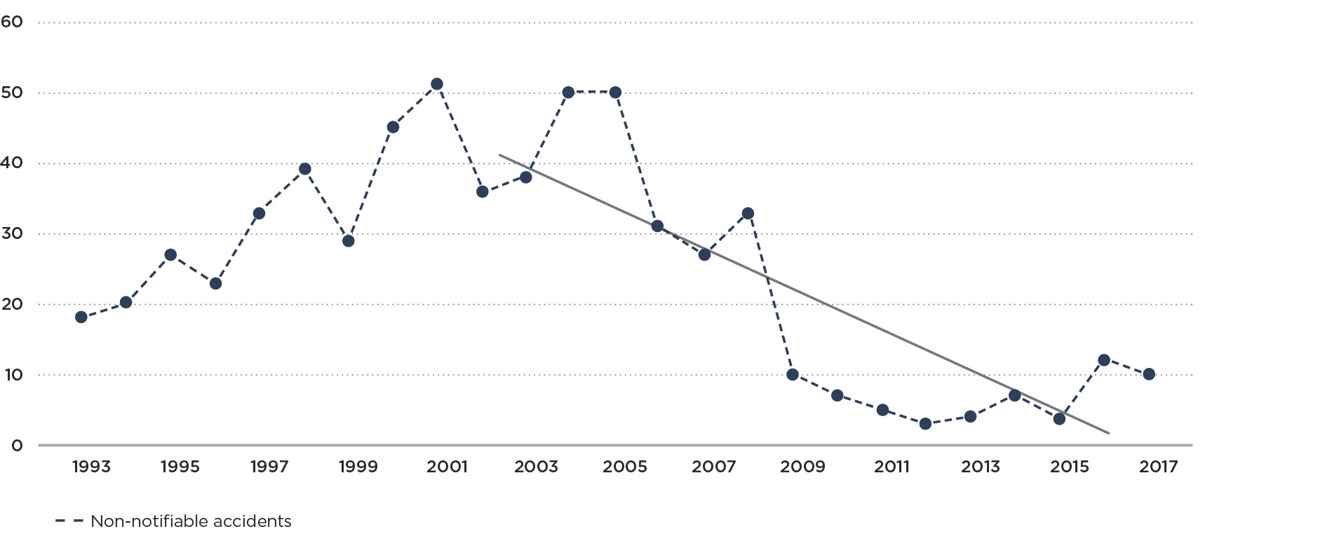 hight resolution of graph 2b non notifiable natural gas accidents