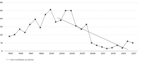 small resolution of graph 2b non notifiable natural gas accidents