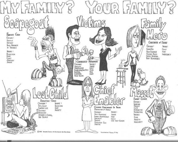 Family Roles Substance Abuse Worksheets