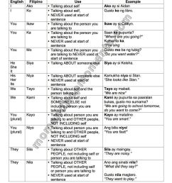 19 Best Tagalog Worksheets images on Worksheets Ideas [ 1051 x 812 Pixel ]