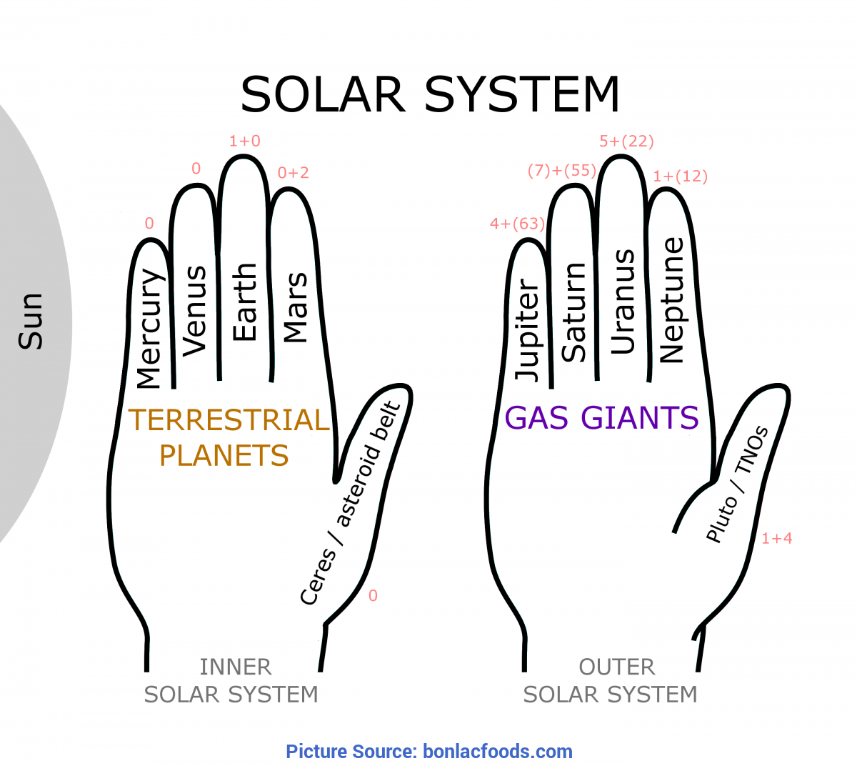 hight resolution of Milaenglish Blog: The Solar System - Worksheets - on Worksheets Ideas 812