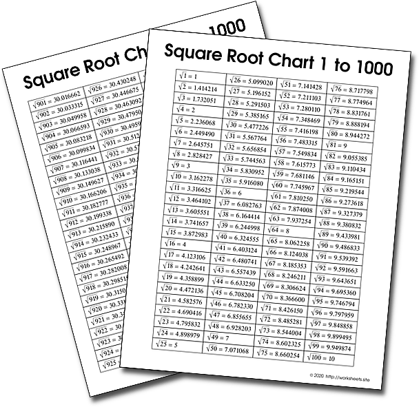Square Root Table