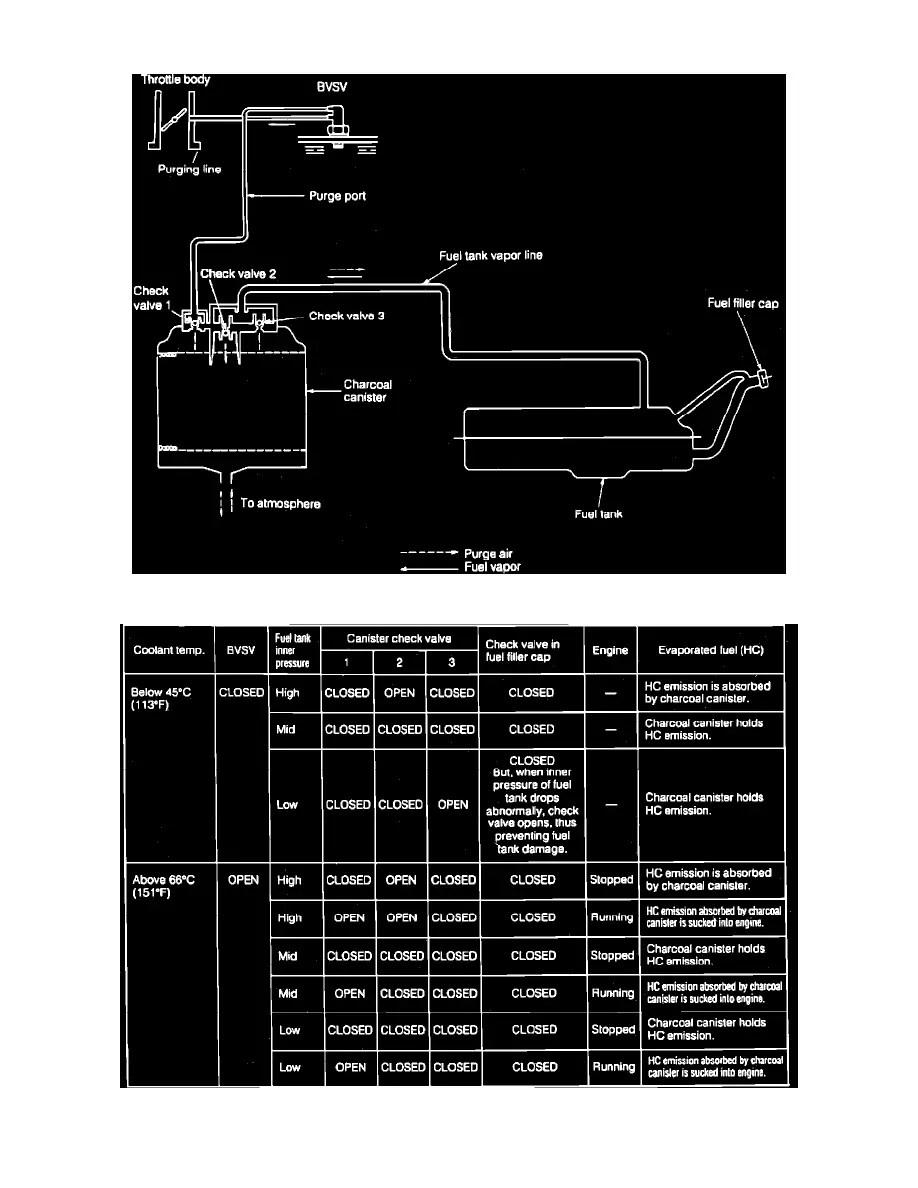 hight resolution of powertrain management emission control systems evaporative emissions system bimetal vacuum switching valve