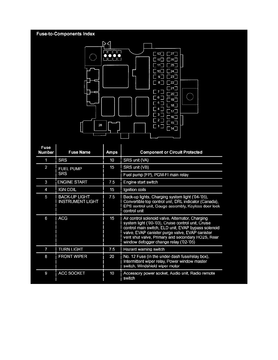 hight resolution of  box relocation s2000 maintenance fuses and circuit breakers fuse component information application and id honda