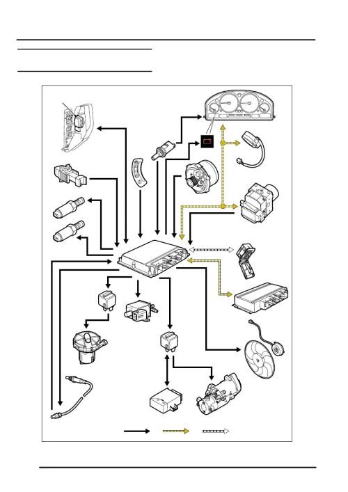 small resolution of engine management system v8 engine management control diagram sheet 1 of 2 land rover