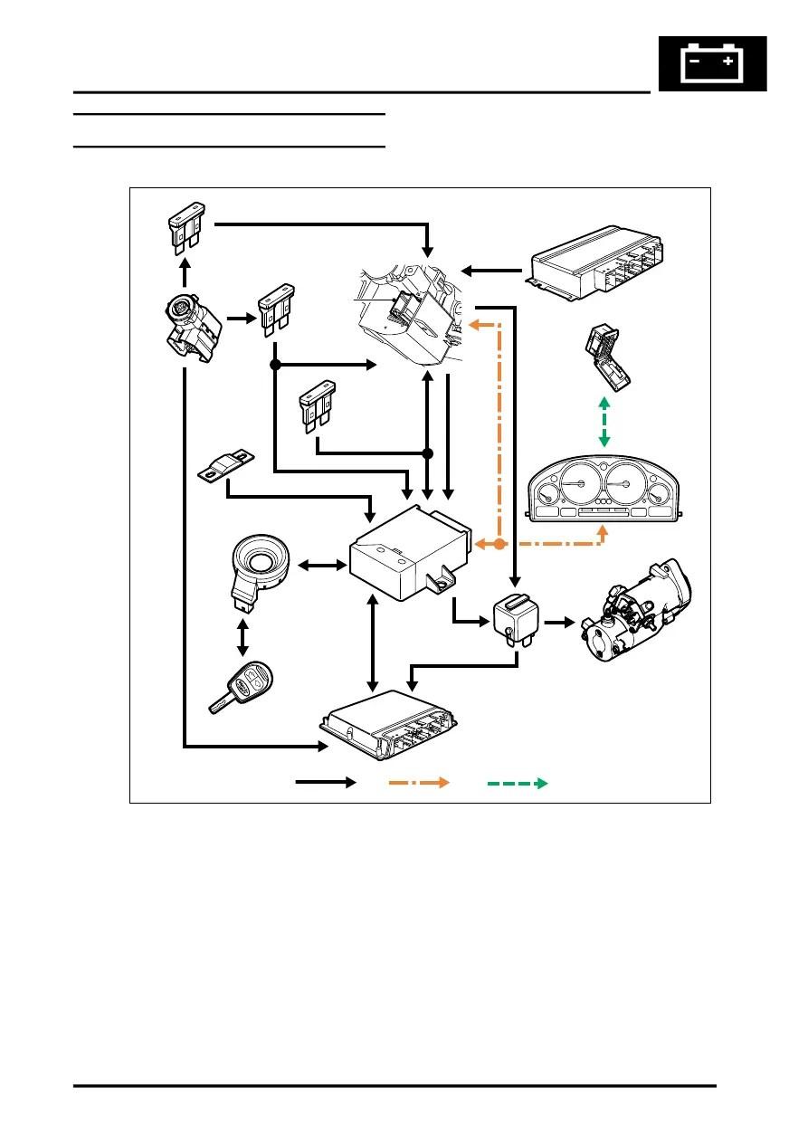 medium resolution of range rover suspension wiring diagram range rover firing order wiring diagram odicis 2004 range rover vogue