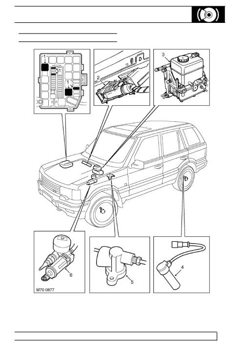 small resolution of 1999 land rover range fuse diagram html imageresizertool com range rover p38 engine diagram