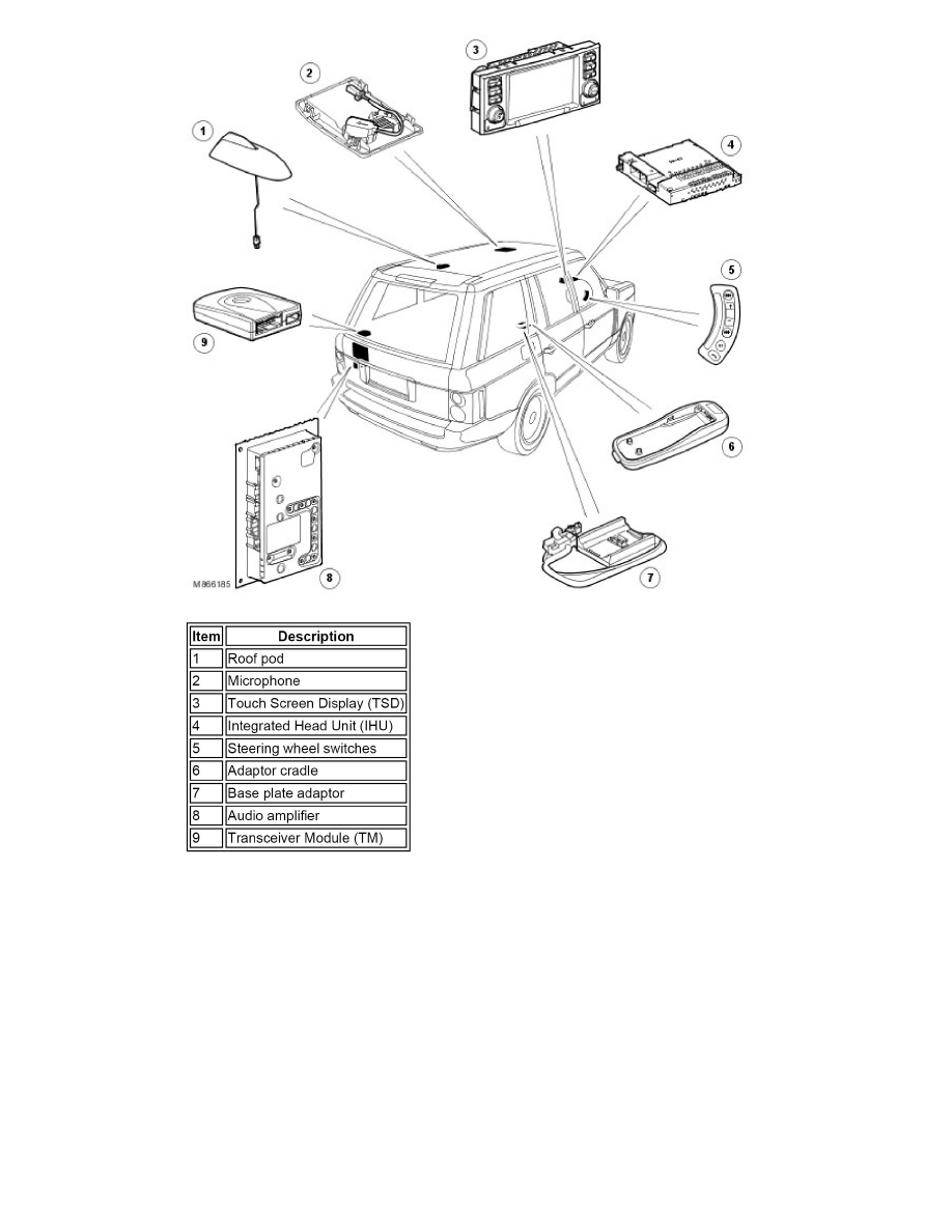Land Rover Workshop Manuals > Range Rover (LM) V8-4.2L SC