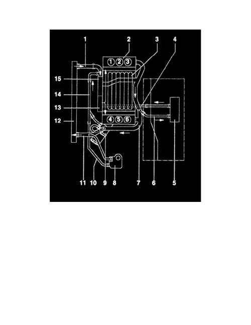 small resolution of volkswagen workshop manuals u003e passat gls wagon v6 v6 2 8l atq vw 2 8l cooling diagram