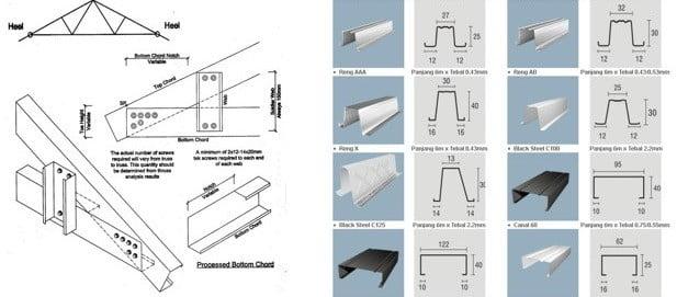 jenis bentuk baja ringan dan manfaatnya harga kanopi pagar teralis